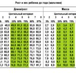 центильная таблица 4