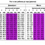 центильная таблица 2