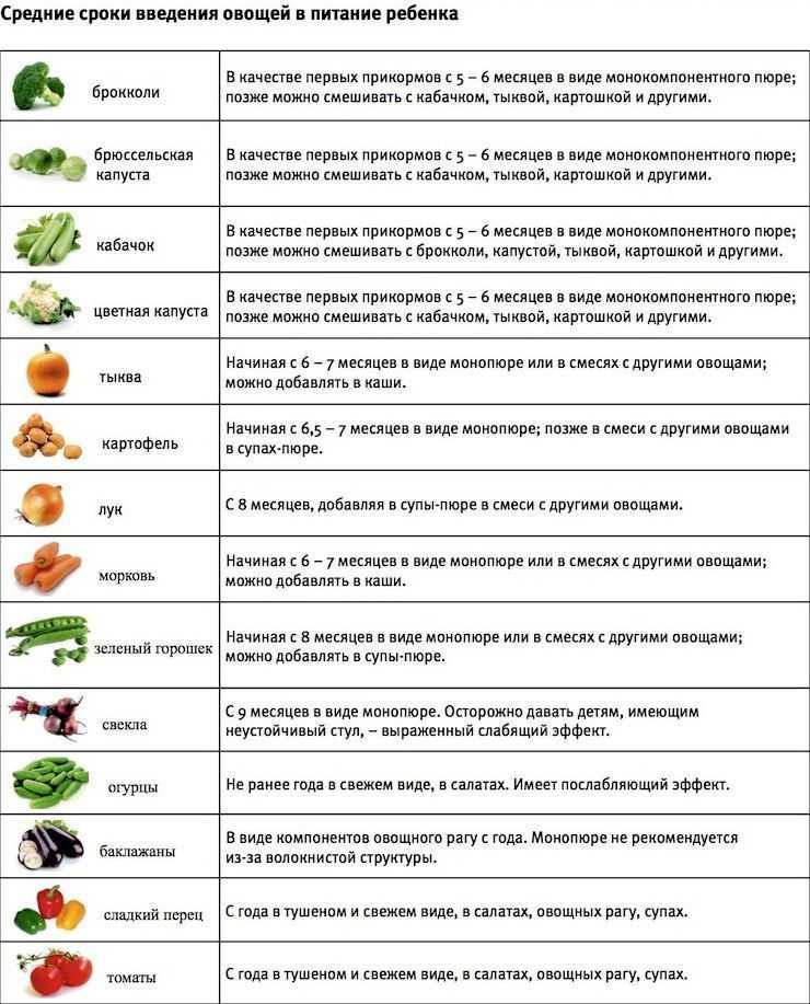 овощи и фрукты 8 месяцев