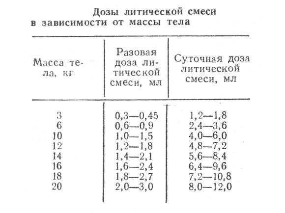 Тройчатка от температуры - пропорции препаратов в уколах или таблетках