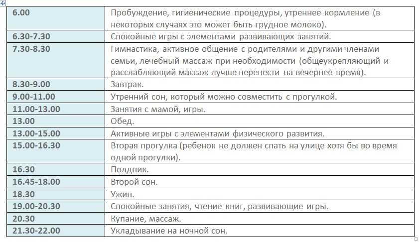 таблица с режимом дня ребенка в 1 год