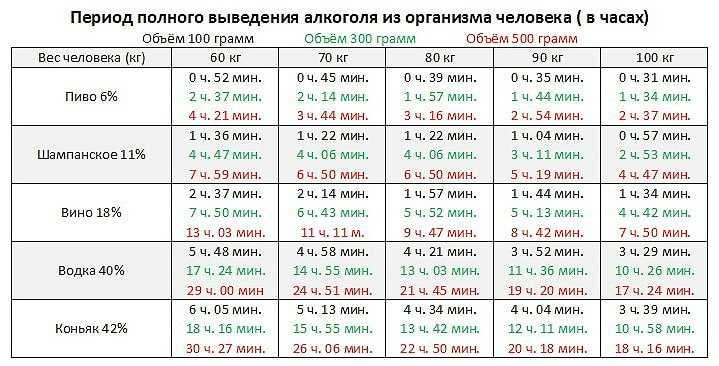 таблица выведения алкоголя